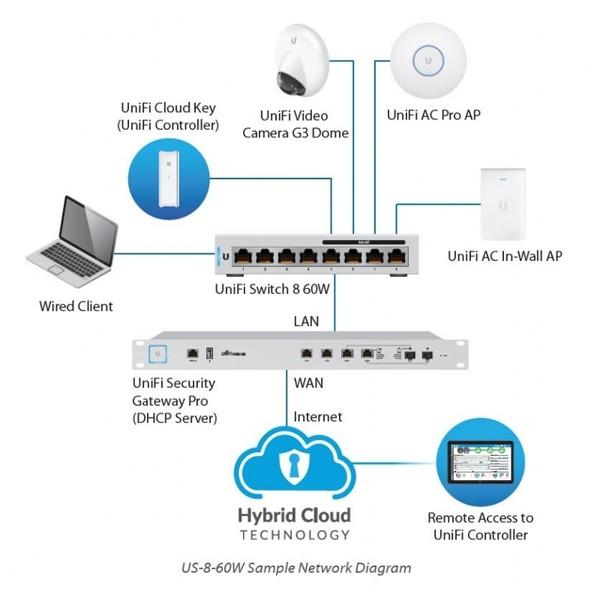 Ubiquiti US-8-60W UniFi Switches 8-Port Gigabit Managed, 4-Port PoE
